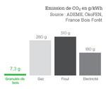 graphique CO2